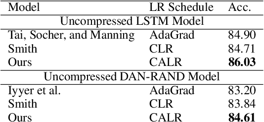 Figure 2 for Online Embedding Compression for Text Classification using Low Rank Matrix Factorization