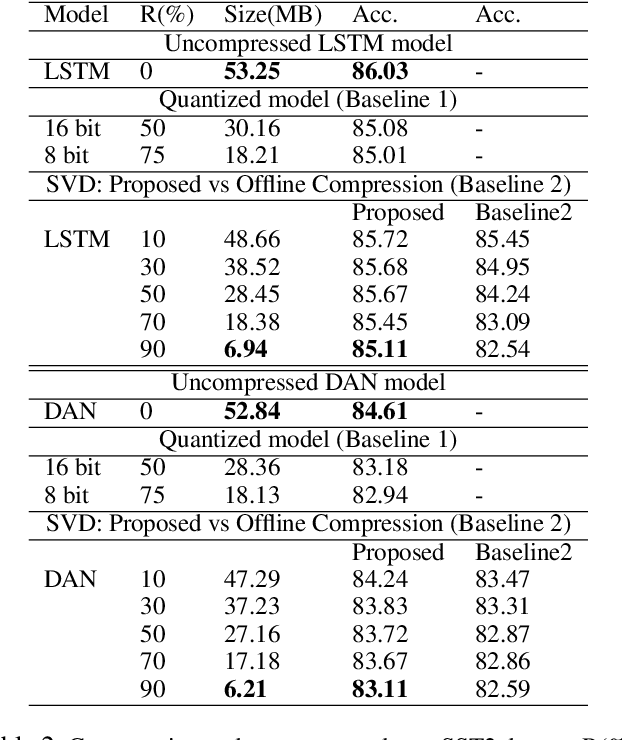 Figure 4 for Online Embedding Compression for Text Classification using Low Rank Matrix Factorization