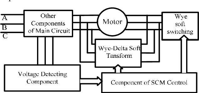 Figure 2 from Research on a novel wye-delta soft start method of