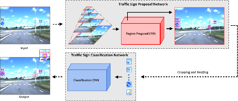 Figure 1 for Efficient Traffic-Sign Recognition with Scale-aware CNN