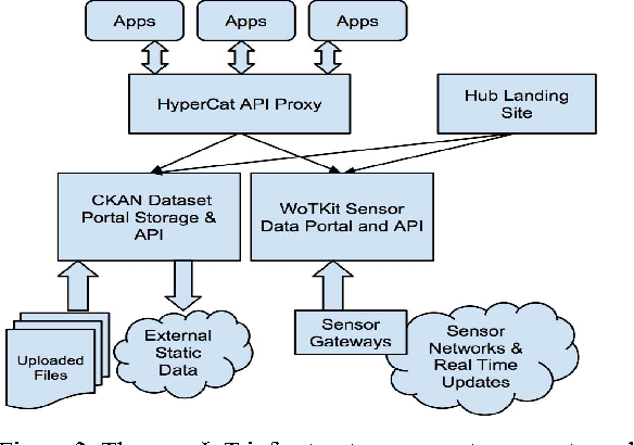 Figure 2 from City Hub: A Cloud-Based IoT Platform for Smart Cities