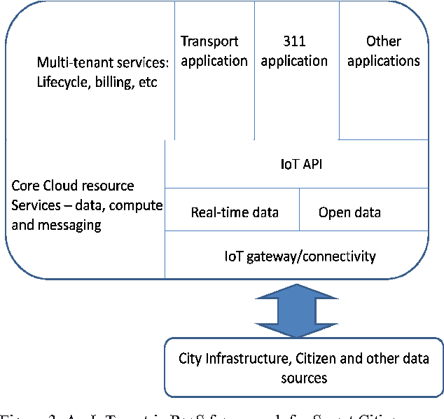 Figure 3 from City Hub: A Cloud-Based IoT Platform for Smart Cities