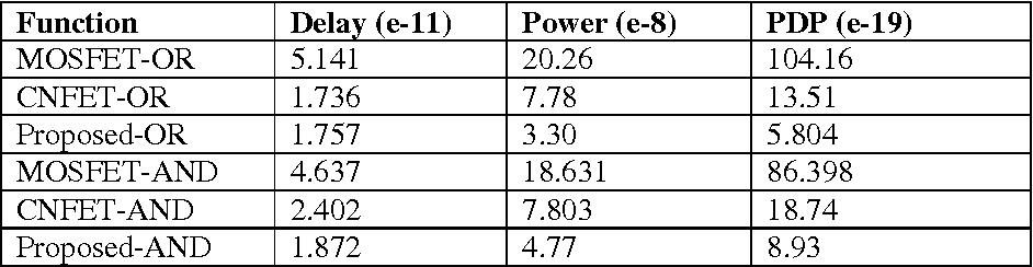 247ad25c845 PDF] CNFET Based Basic Gates and a Novel FullAdder Cell - Semantic ...