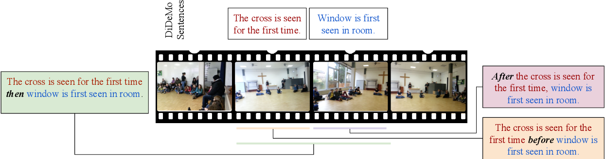 Figure 1 for Localizing Moments in Video with Temporal Language