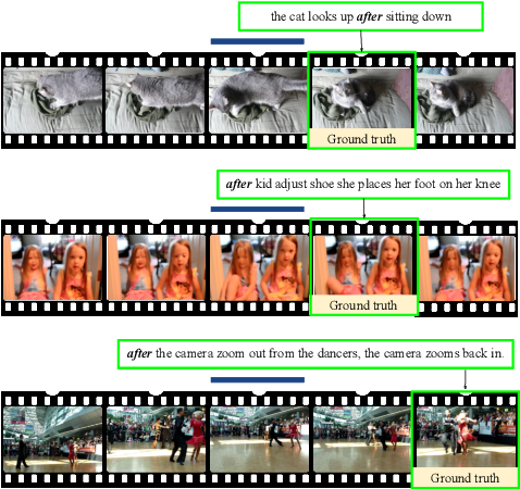 Figure 4 for Localizing Moments in Video with Temporal Language