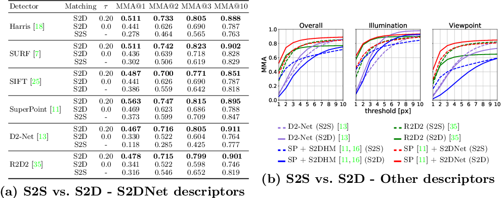 Figure 2 for S2DNet: Learning Accurate Correspondences for Sparse-to-Dense Feature Matching