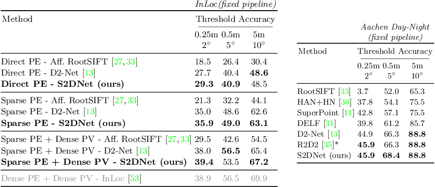 Figure 4 for S2DNet: Learning Accurate Correspondences for Sparse-to-Dense Feature Matching