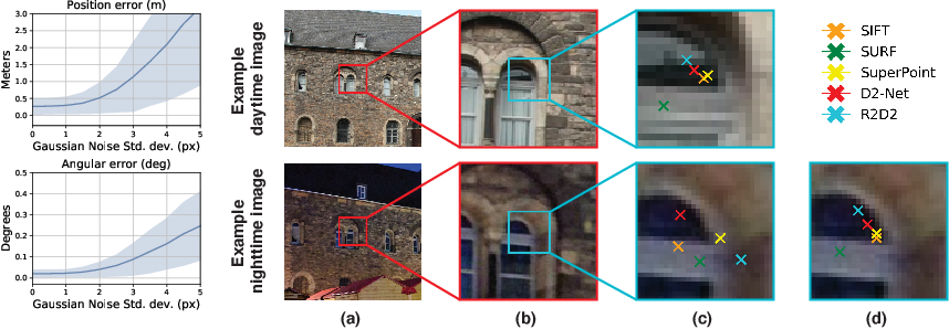 Figure 1 for S2DNet: Learning Accurate Correspondences for Sparse-to-Dense Feature Matching