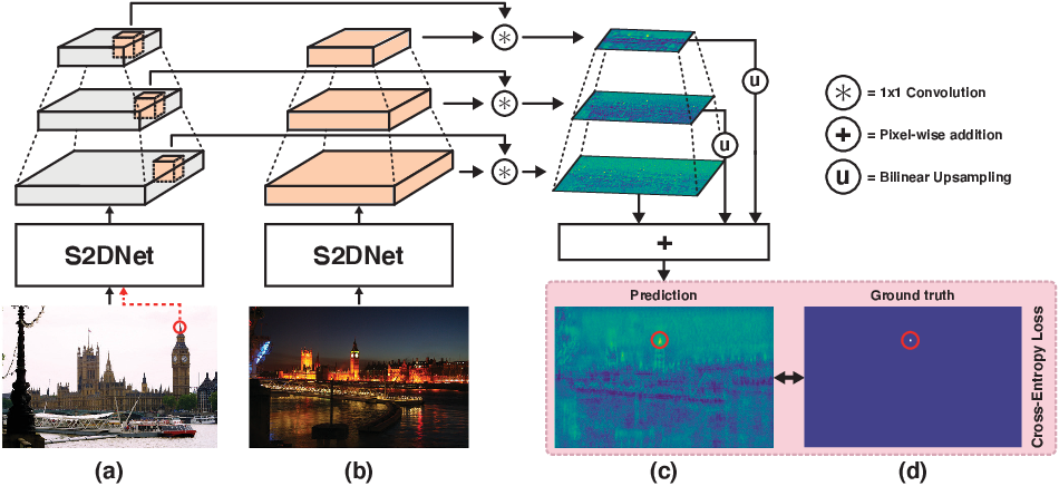 Figure 3 for S2DNet: Learning Accurate Correspondences for Sparse-to-Dense Feature Matching