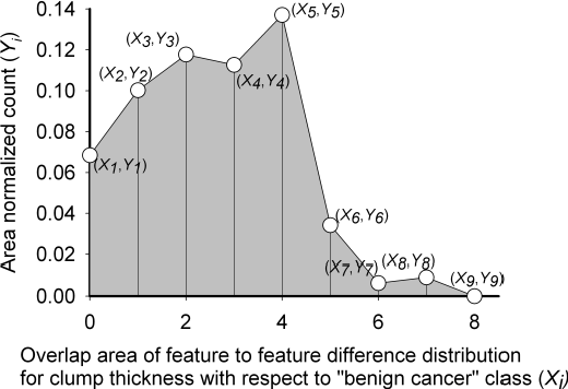 Figure 3 for Feature selection using nearest attributes