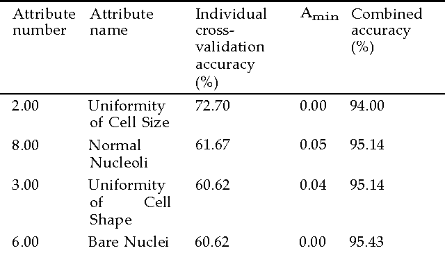 Figure 4 for Feature selection using nearest attributes