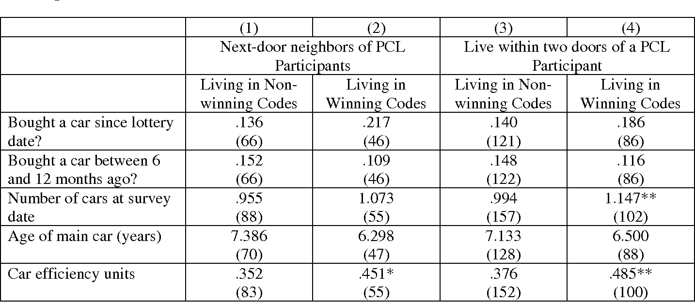 Table 4 from The Effects of Lottery Prizes on Winners and