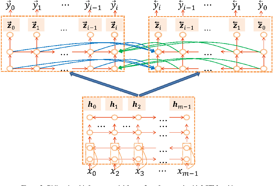 Figure 3 for Synchronous Bidirectional Inference for Neural Sequence Generation