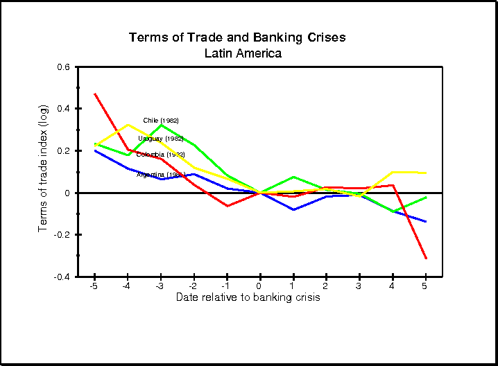 banking crises and crisis dating