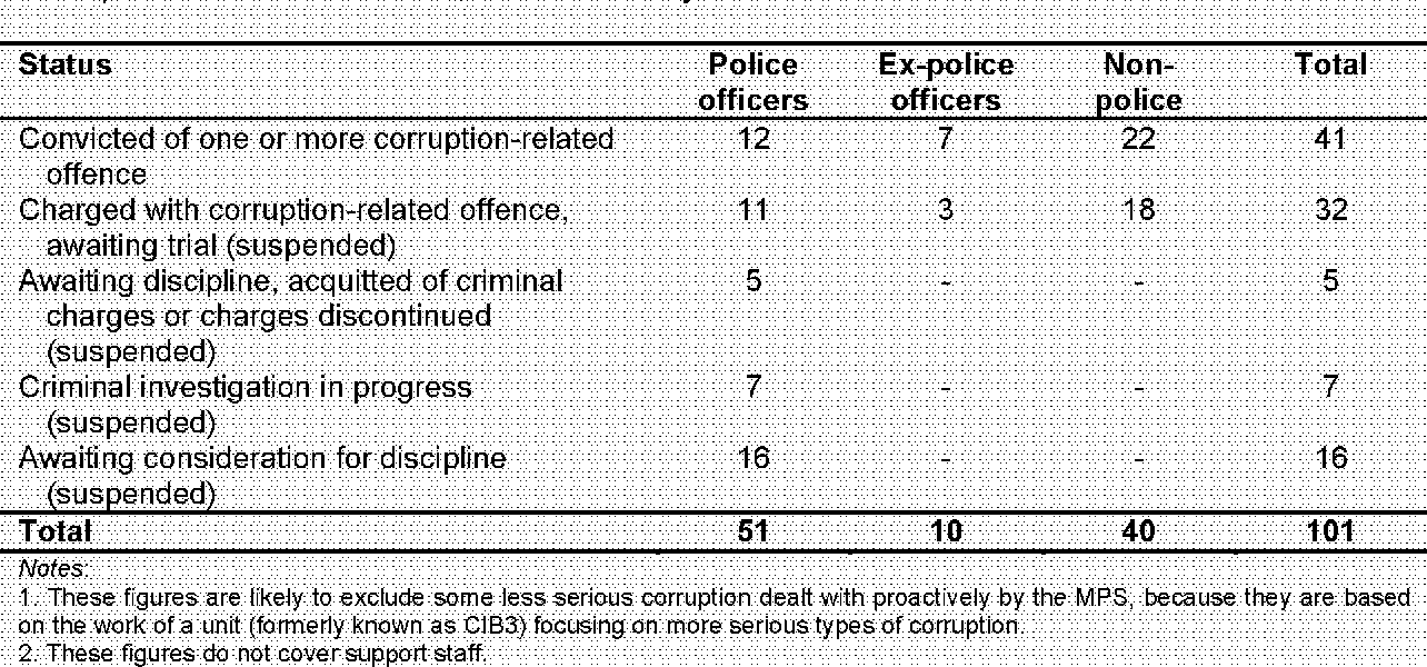 PDF] For Distribution to CPs Police Corruption in England and Wales