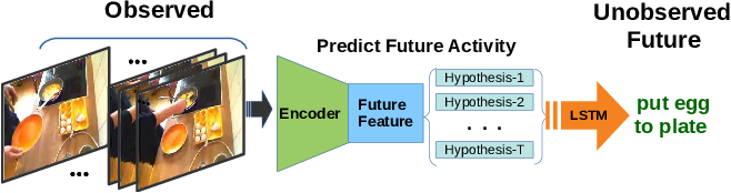 Figure 1 for Learning Representations for Predicting Future Activities