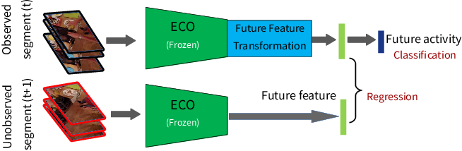 Figure 3 for Learning Representations for Predicting Future Activities