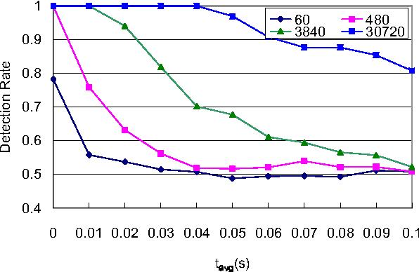Figure 6: Impact of average mix delay parameter tavg
