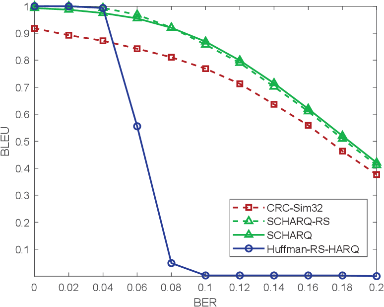 Figure 2 for Deep Source-Channel Coding for Sentence Semantic Transmission with HARQ