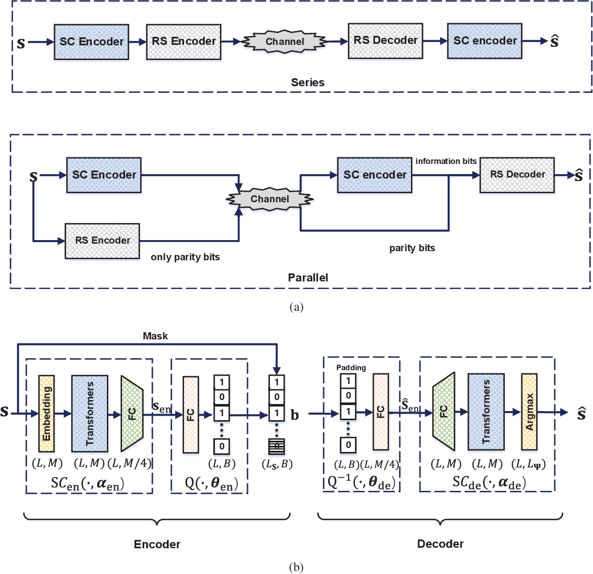 Figure 1 for Deep Source-Channel Coding for Sentence Semantic Transmission with HARQ