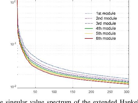 Figure 2 for Deep Convolutional Framelet Denosing for Low-Dose CT via Wavelet Residual Network