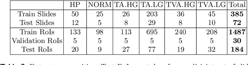 Figure 3 for Dysplasia grading of colorectal polyps through CNN analysis of WSI
