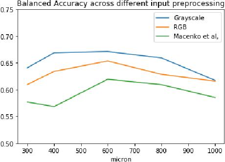 Figure 4 for Dysplasia grading of colorectal polyps through CNN analysis of WSI