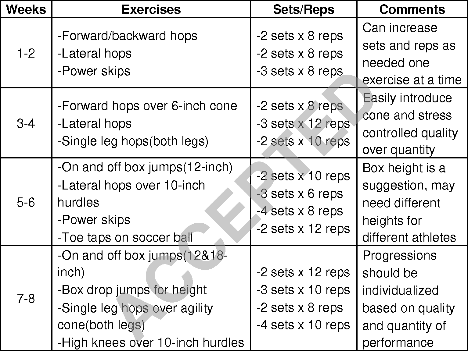 Table 4 from Plyometric Training Effects on Athletic