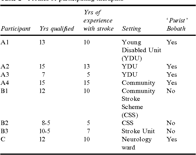The Bobath Concept In Stroke Rehabilitation A Focus Group Study Of