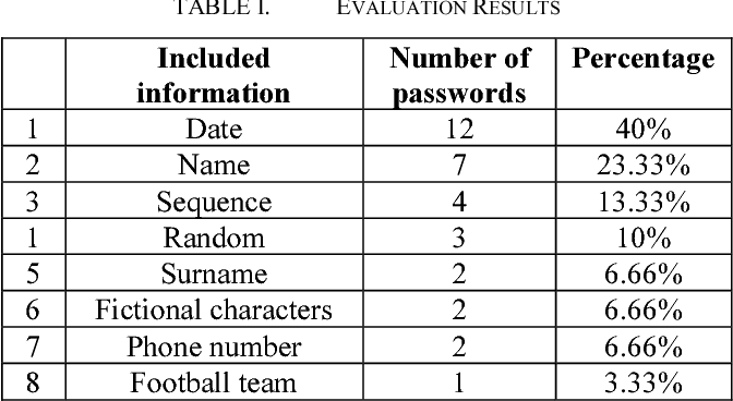 Table I from A password generator tool to increase users