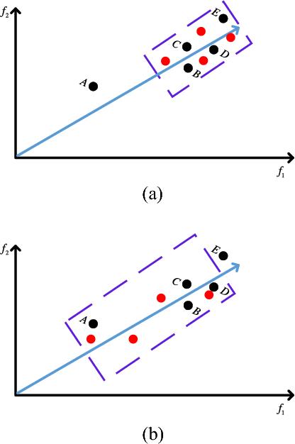 Figure 4 for Improved Regularity Model-based EDA for Many-objective Optimization