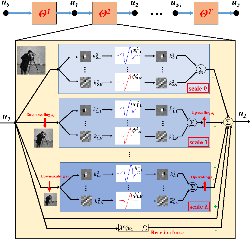 Figure 3 for Image Denoising via Multi-scale Nonlinear Diffusion Models