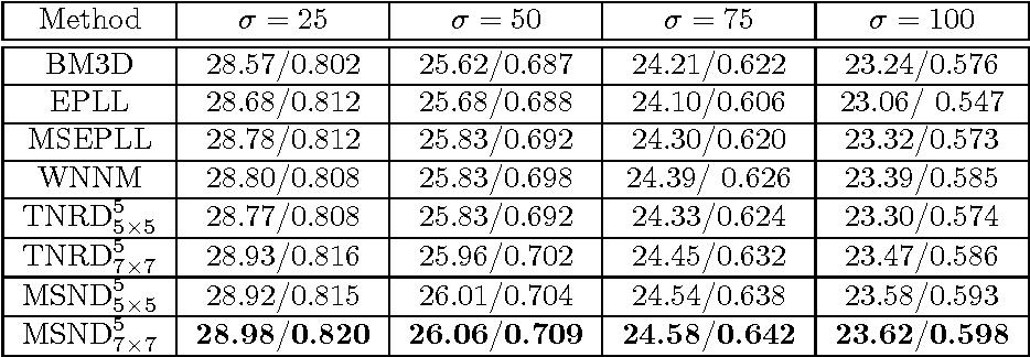 Figure 2 for Image Denoising via Multi-scale Nonlinear Diffusion Models