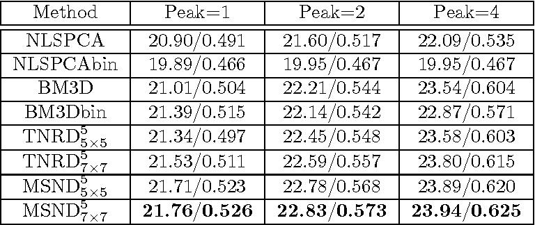 Figure 4 for Image Denoising via Multi-scale Nonlinear Diffusion Models