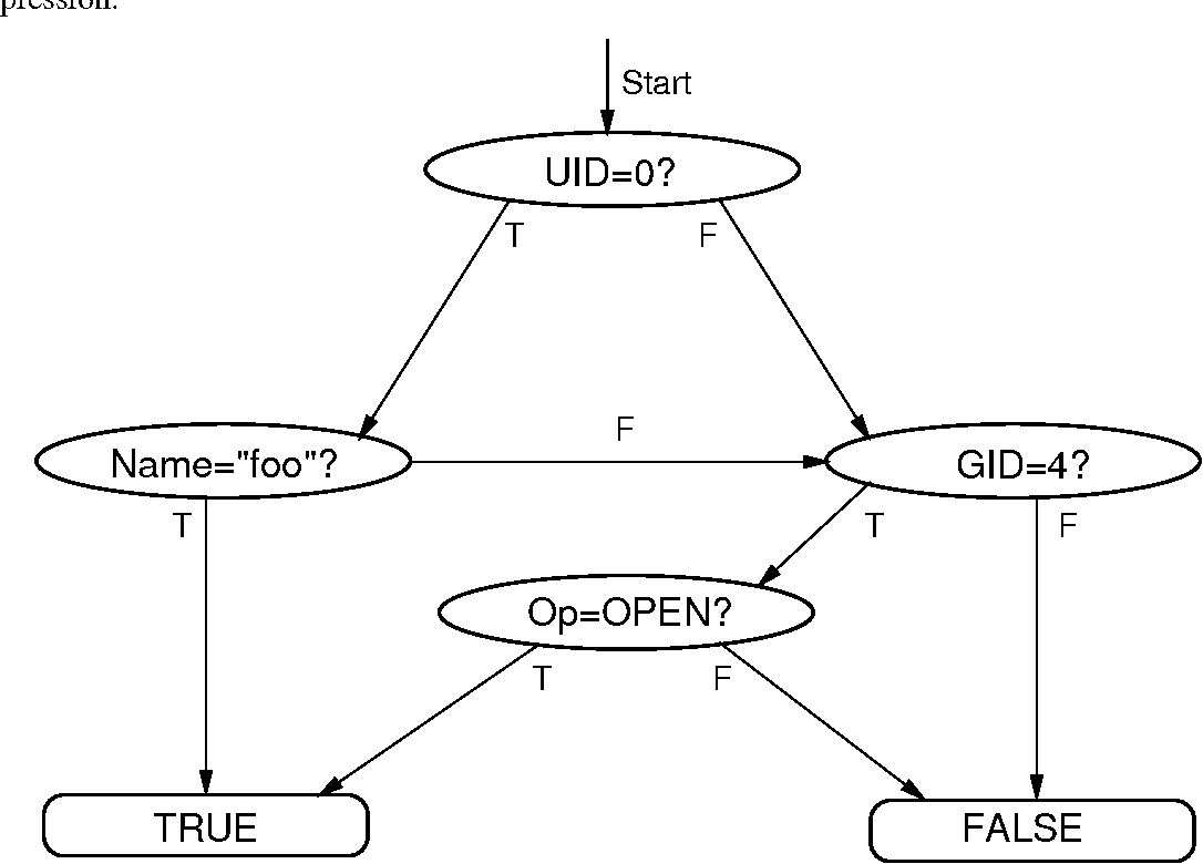Figure 2.3: Directed acyclic graph representing the trace condition:
