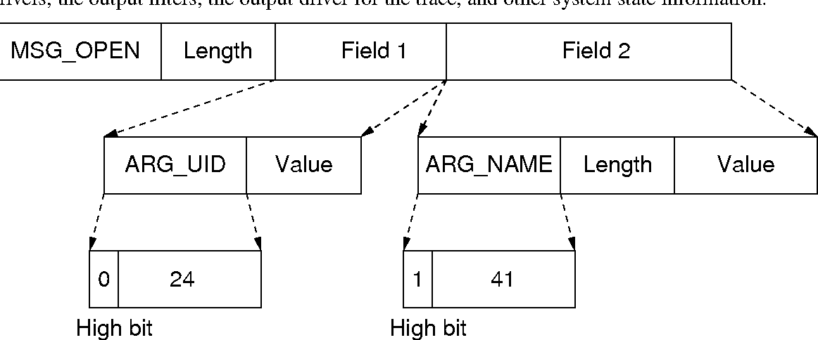 Figure 2.5: An example of a trace message. Each message contains a message identifier, a length field, and multiple arguments. The highest bit of the argument identifier indicates that the argument has a length field.