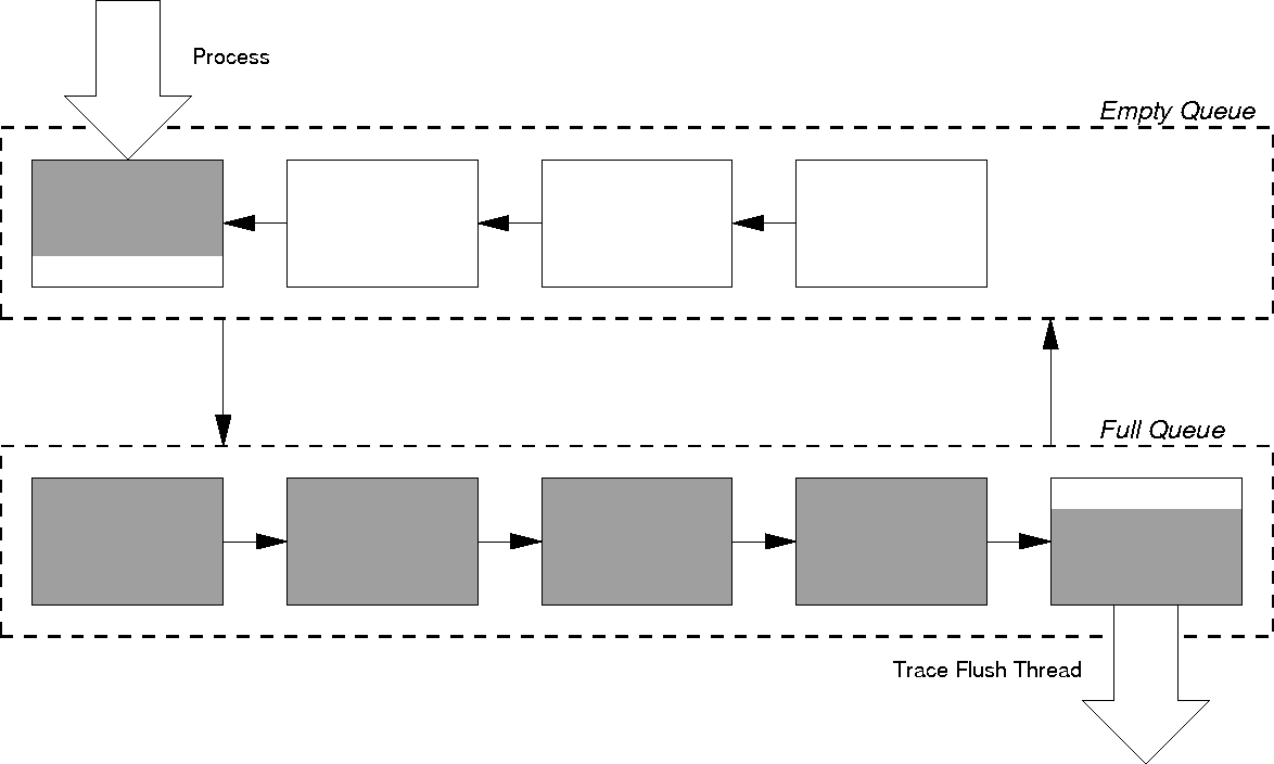 Figure 3.2: The asynchronous filter for performing stream transformations asynchronously. A separate kernel thread is used to transform the stream and write traces to stable storage.