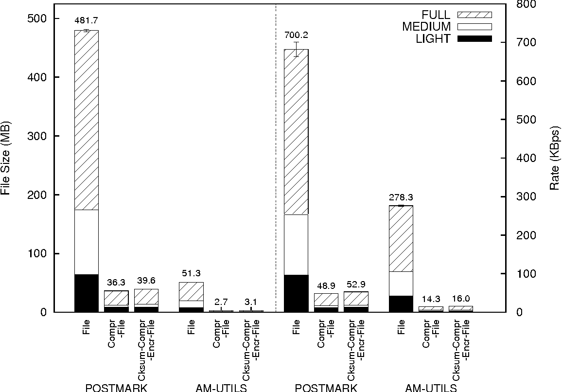 Figure 4.3: Trace file sizes and creation rates for Postmark and Am-Utils benchmarks. Each bar shows values for FULL, MEDIUM, and LIGHT tracing. The left half depicts file sizes and the right half depicts trace file creation rates