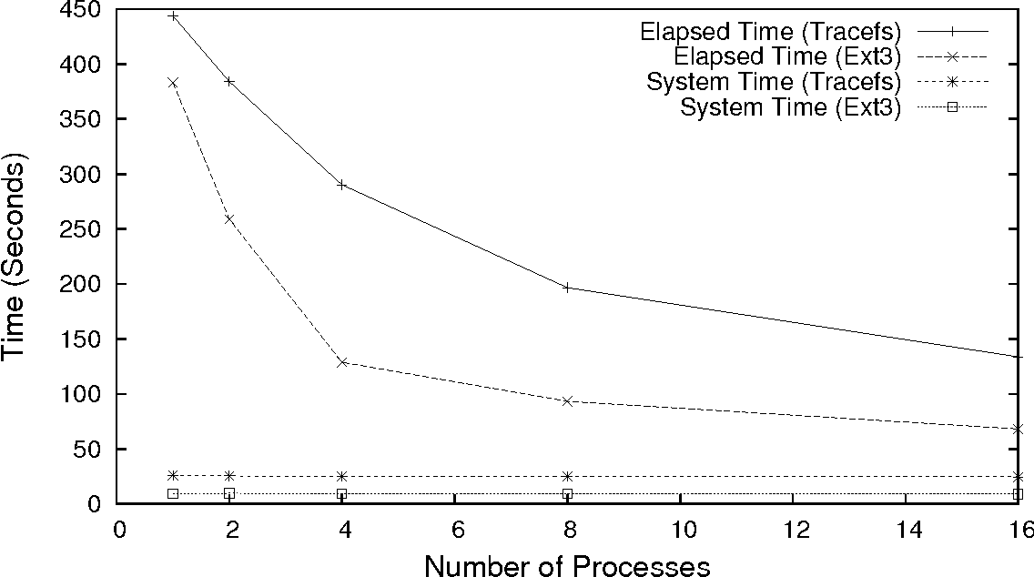 Figure 4.5: Elapsed and system times for Postmark with Ext3 and Tracefs with multiple processes
