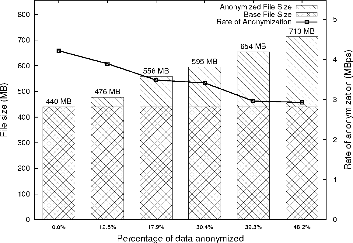 Figure 4.6: Trace file anonymization rates and increase in file sizes for different portions of traces anonymized. The Y1 axis shows the scale for file sizes whereas the Y2 axis shows the scale for the rate of anonymization.