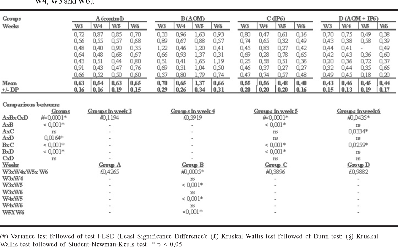 Table 1 from Apoptotic effects of inositol hexaphosphate on
