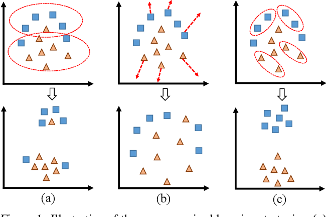 Figure 1 for Unsupervised Deep Learning by Neighbourhood Discovery