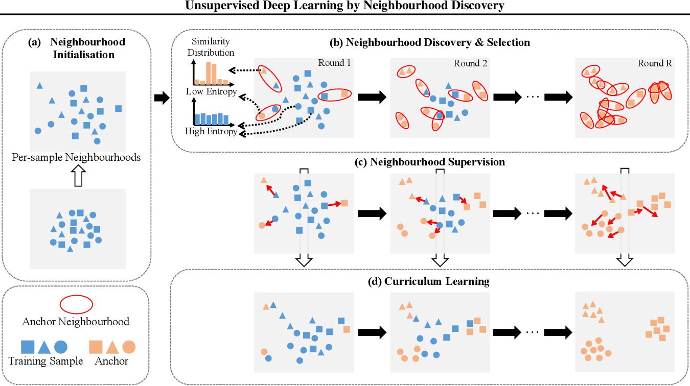Figure 3 for Unsupervised Deep Learning by Neighbourhood Discovery