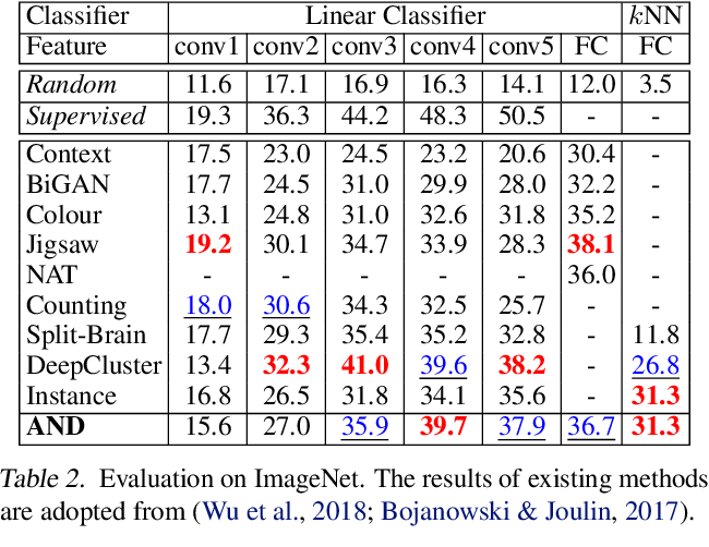 Figure 4 for Unsupervised Deep Learning by Neighbourhood Discovery