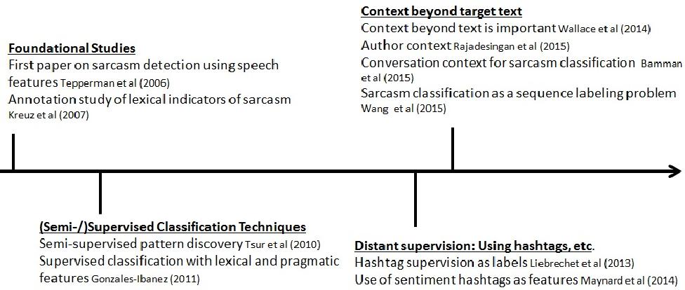 Figure 1 for Automatic Sarcasm Detection: A Survey