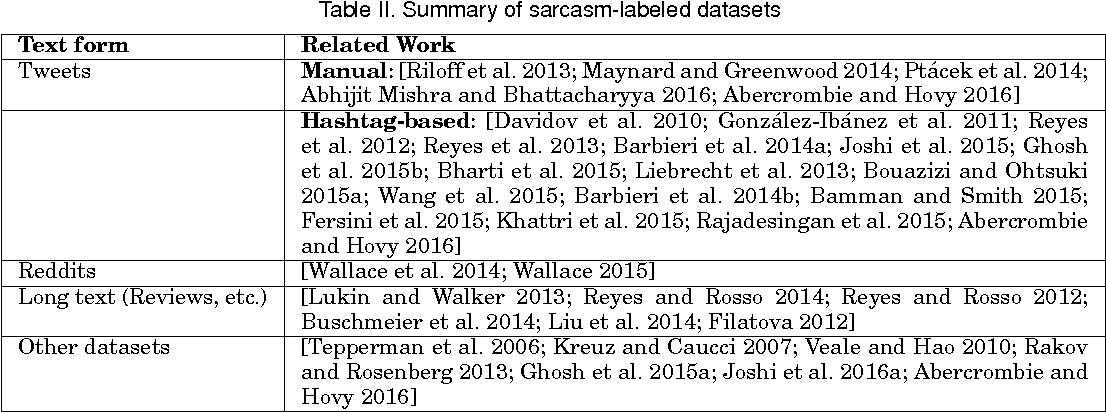 Figure 3 for Automatic Sarcasm Detection: A Survey