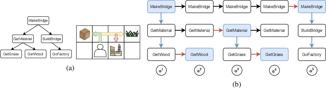 Figure 1 for Learning Task Decomposition with Ordered Memory Policy Network