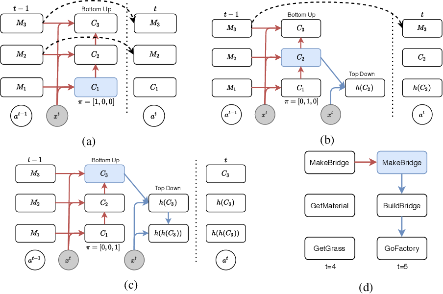 Figure 3 for Learning Task Decomposition with Ordered Memory Policy Network