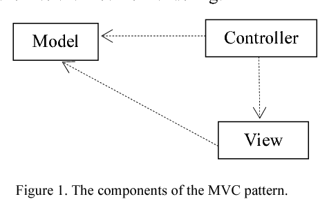 Applying mvc data model on hadoop for delivering the business figure 1 ccuart Gallery