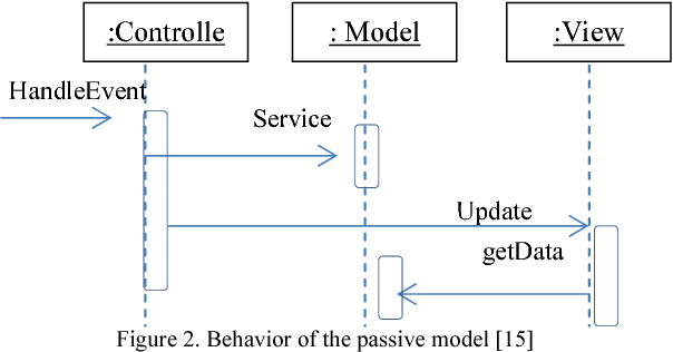 Applying mvc data model on hadoop for delivering the business figure 2 ccuart Gallery